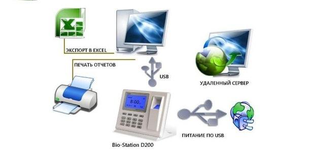 учет рабочего времени подключение D200 инком-ресурс