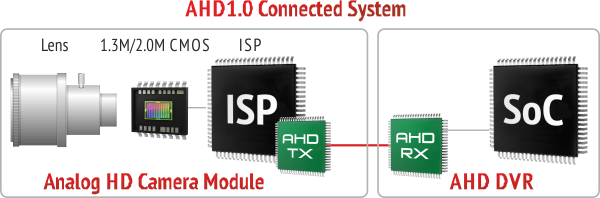 ahd 1.0 connected